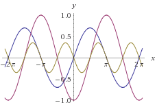 Waveforms figure
